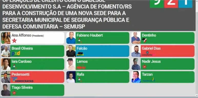 São Leopoldo : Câmara de Vereadores deve aprovar com ampla vantagem dois empréstimos para Prefeitura, totalizando R$ 37 milhões